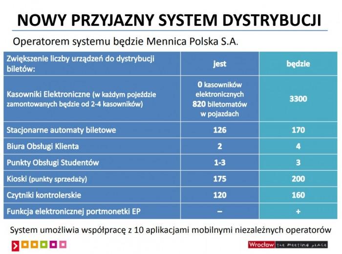źródło: Wydział Komunikacji Społecznej UM Wrocławia