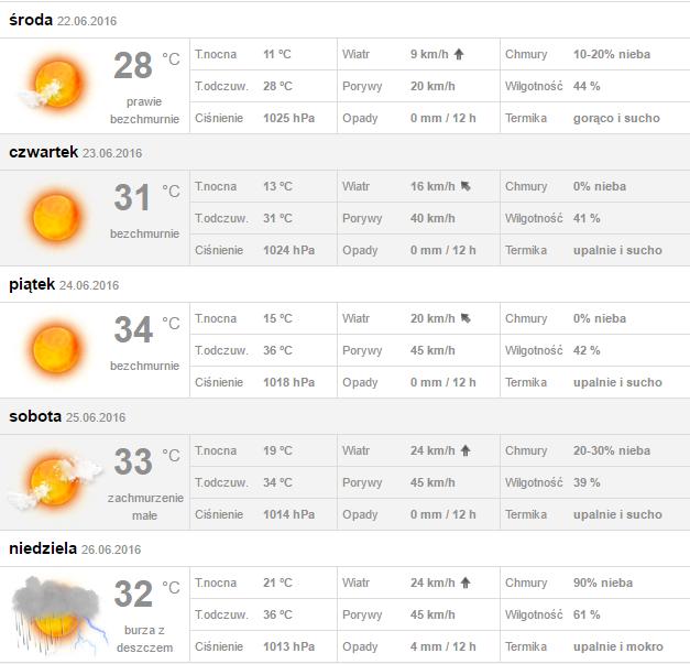 We Wrocławiu W Końcu Wracają Upały Prognoza Pogody